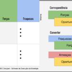 Diagrama SWOT: corresponder ou converter