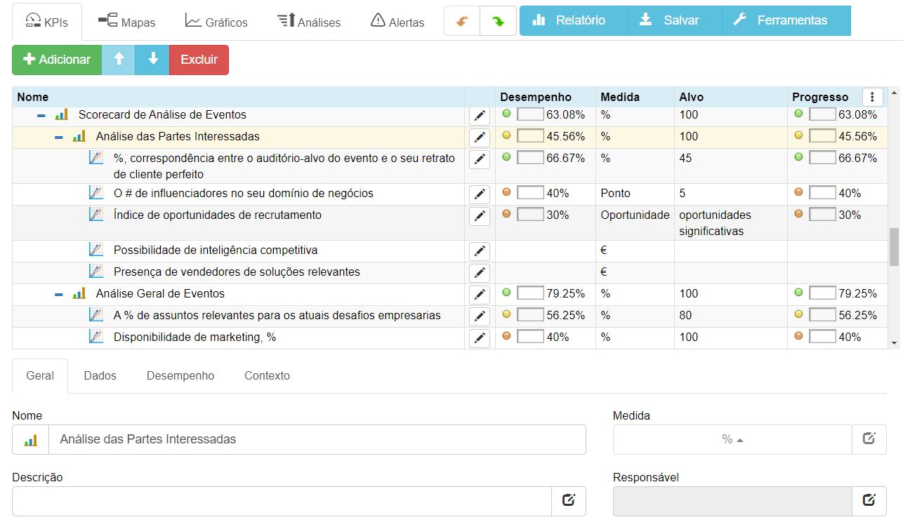 Indicadores de desempenho de análise de eventos: análise das partes interessadas