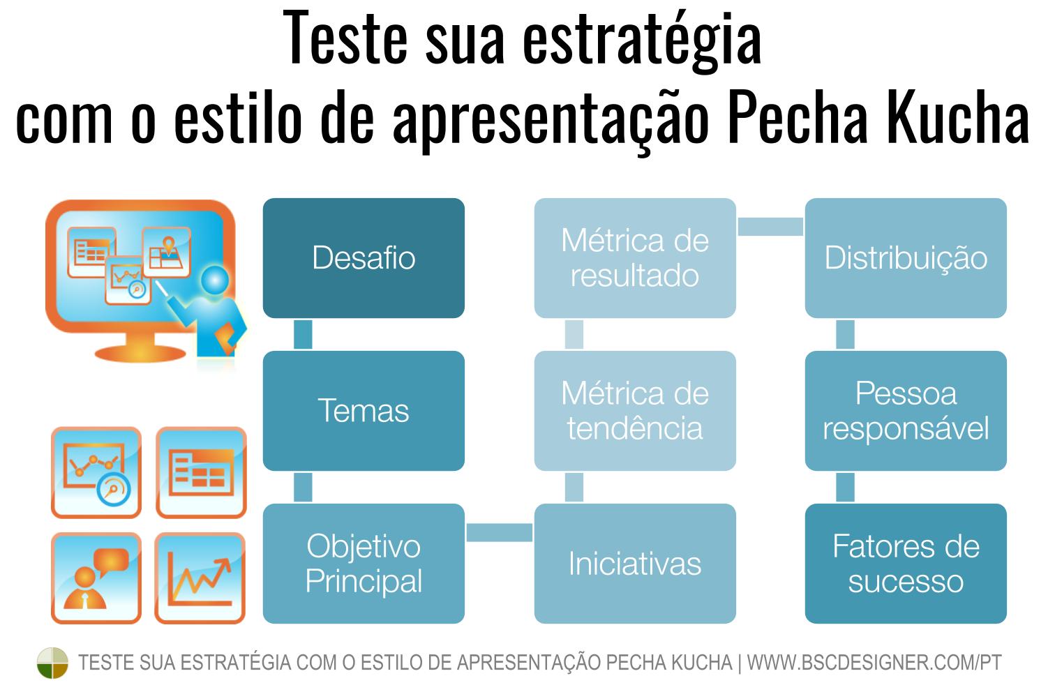 Teste sua estratégia com apresentações no estilo Pecha Kucha