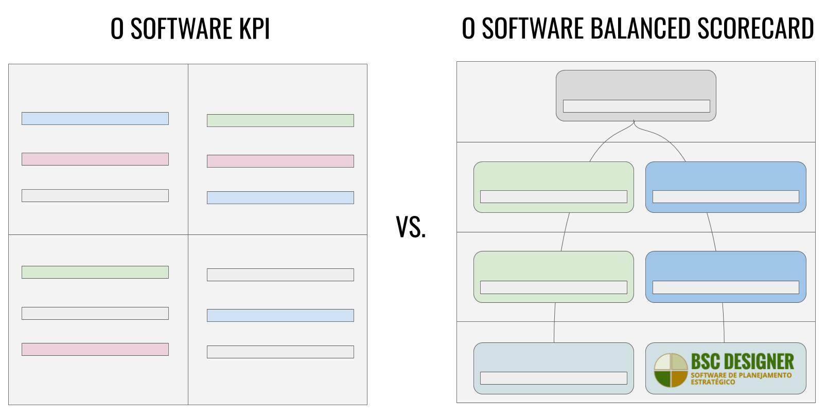 Balanced Scorecard vs. Software KPI - Qual é a diferença?