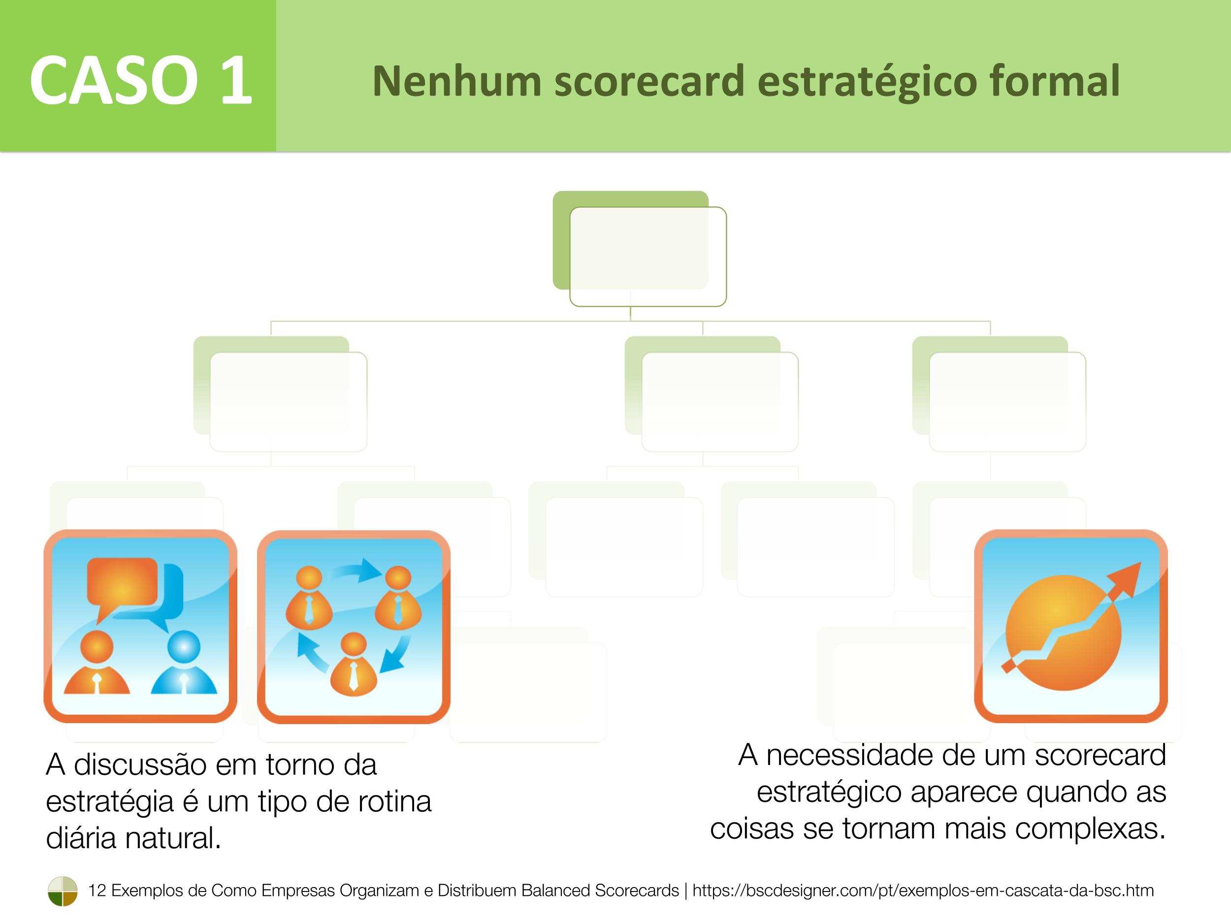 Caso 1 – Nenhum scorecard estratégico formal