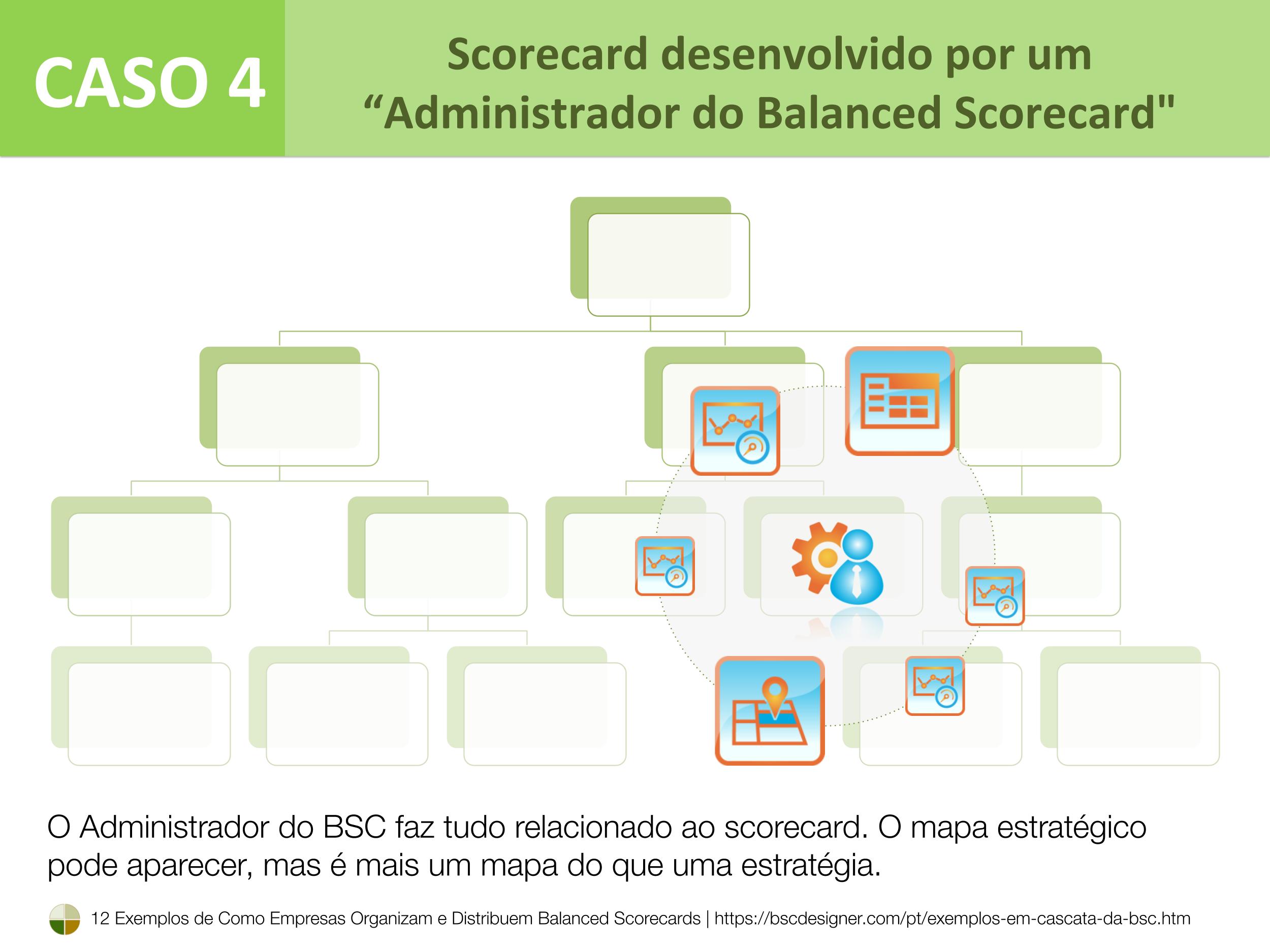 Caso 4 - Scorecard desenvolvido pelo