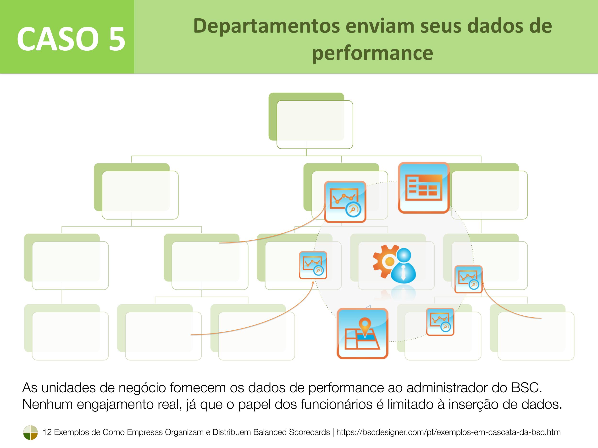 Caso 5 – Departamentos enviam seus dados de performance