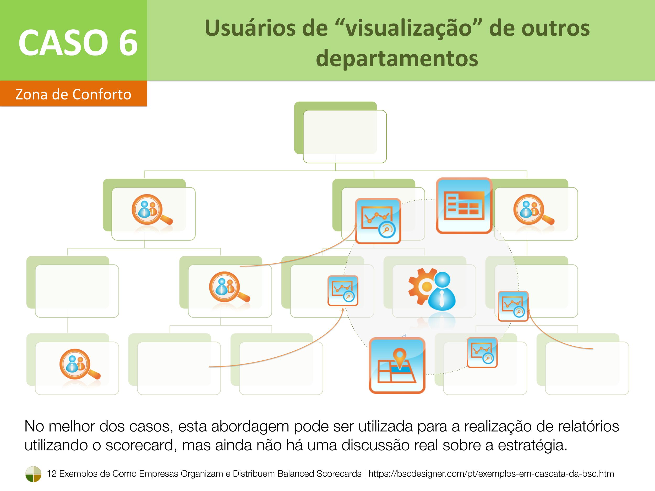 """Caso 6 – Usuários de """"visualização"""" de outros departamentos"""