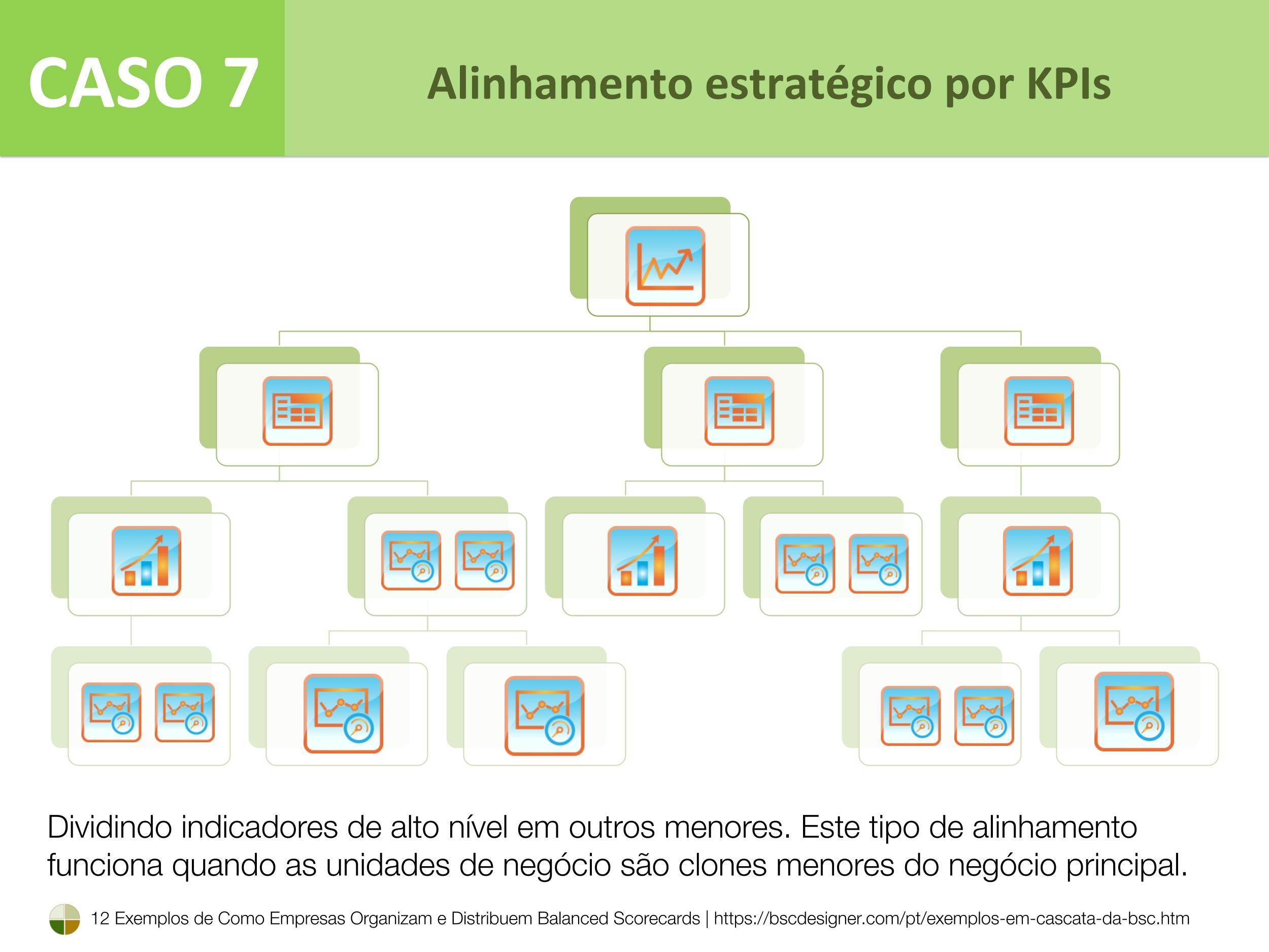 Caso 7 – Alinhamento estratégico por KPIs