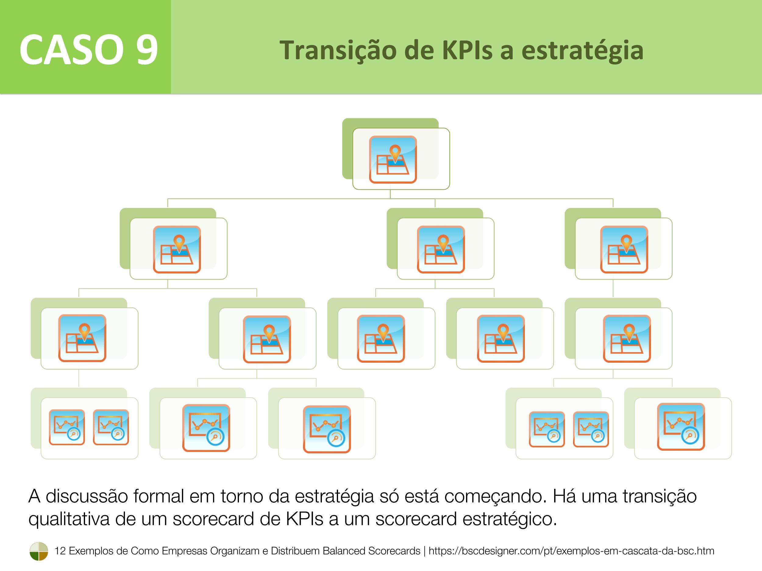 Caso 9 – Transição de KPIs a estratégia