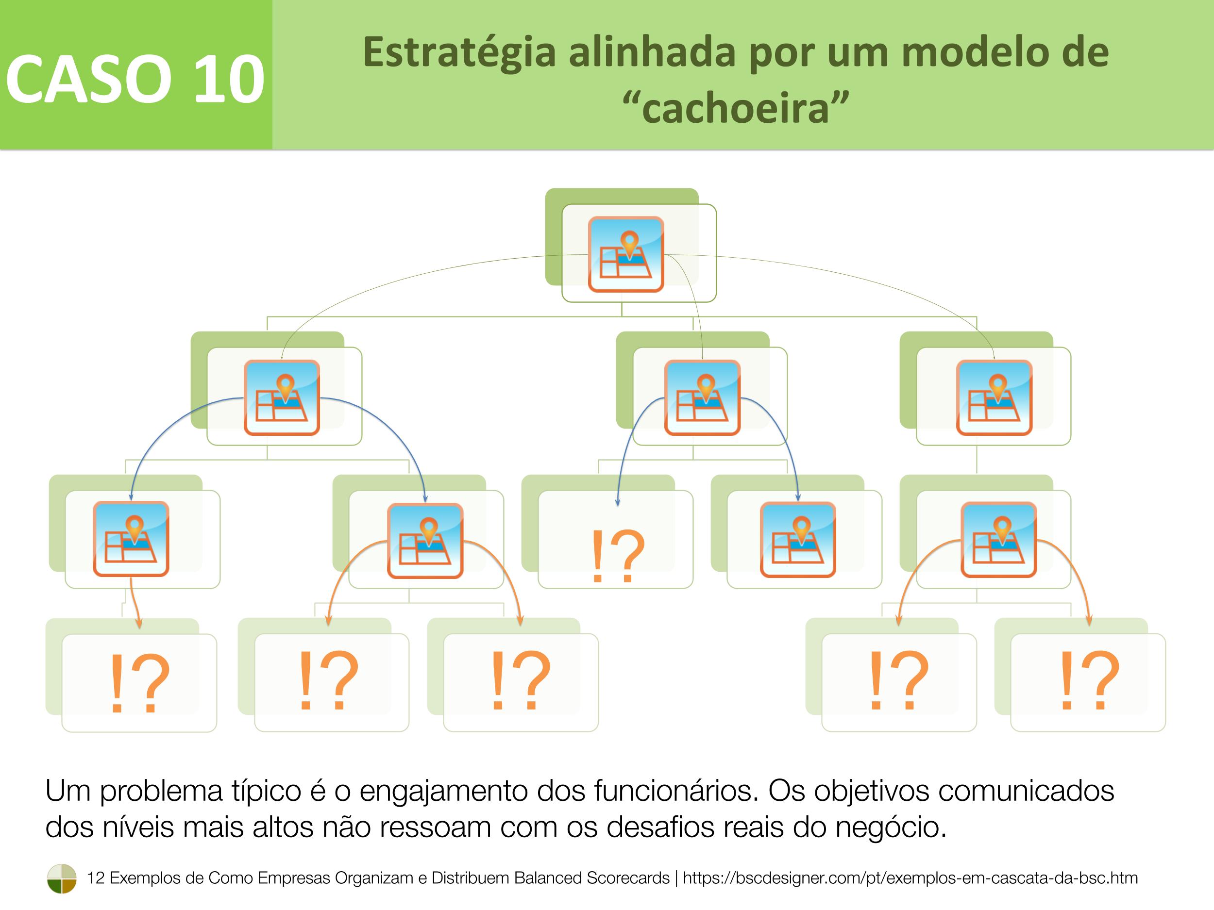 Caso 10 – Estratégia alinhada por meio do modelo de