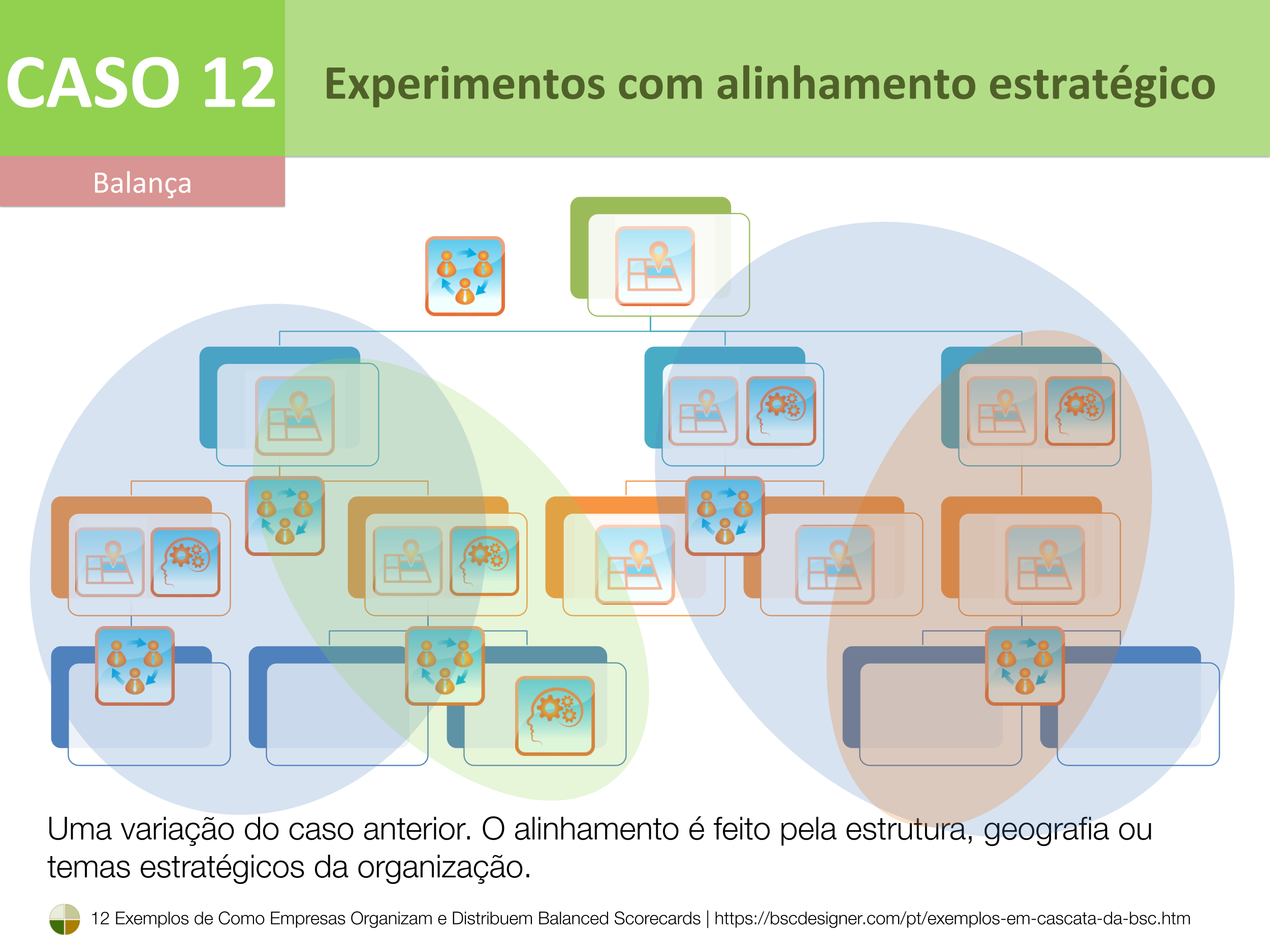 Caso 12 – Experimentos com alinhamento estratégico