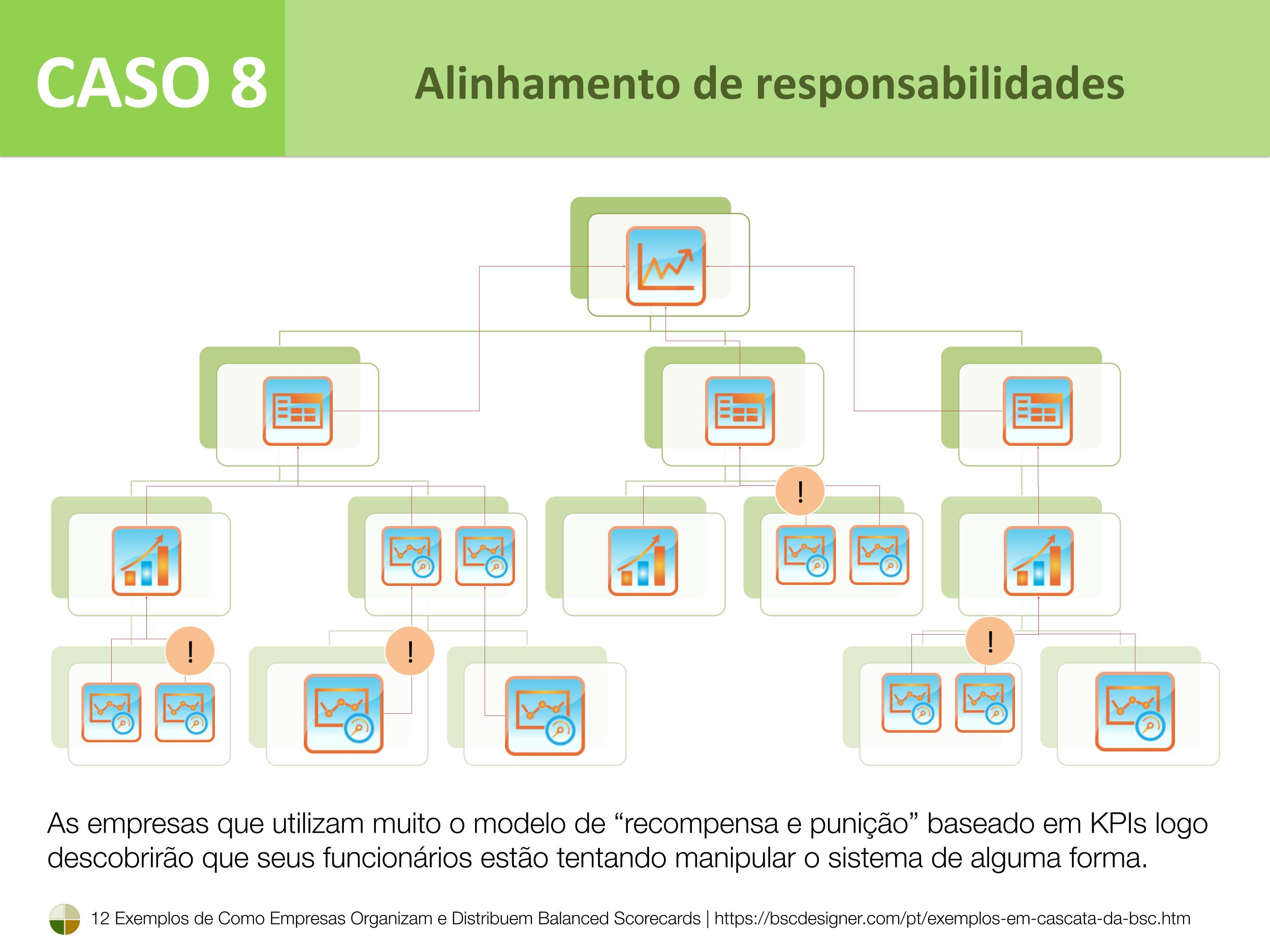Caso 8 – Alinhamento de responsabilidades