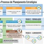 5 passos do processo de planejamento estratégico desde a definição de valores, visão e missão à descrição da estratégia em mapas estratégicos com os objetivos de negócio, KPIs e iniciativas.