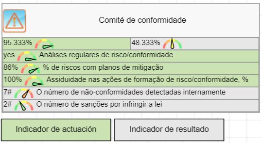 KPIs para o Comitê de Compliance