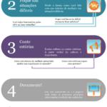Infographic: 5 Passos Para Estabelecer Uma Boa Cultura de Medição de Performance