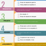 KPIs de designer gráfico: como medir o processo criativo.
