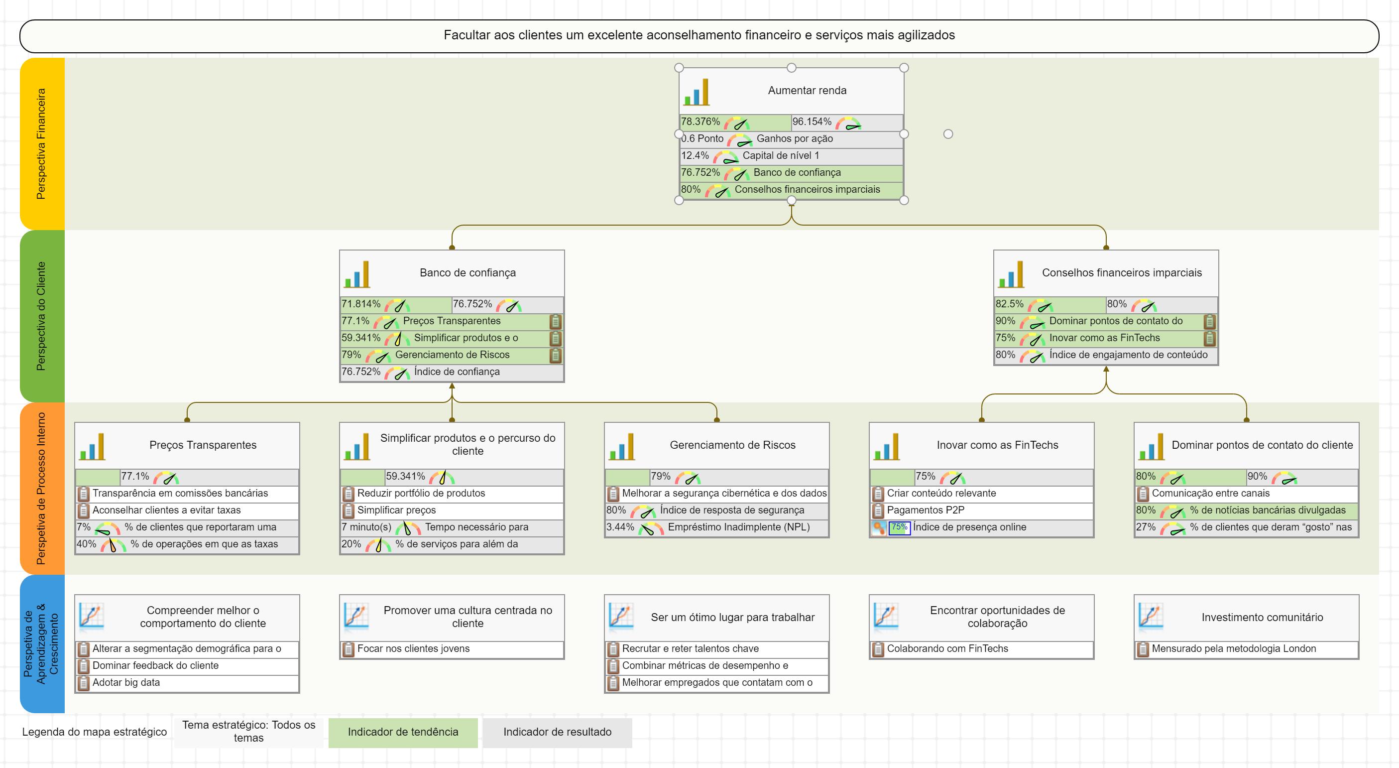 Banco de retalho Balanced Scorecard com um exemplo de mapa estratégico