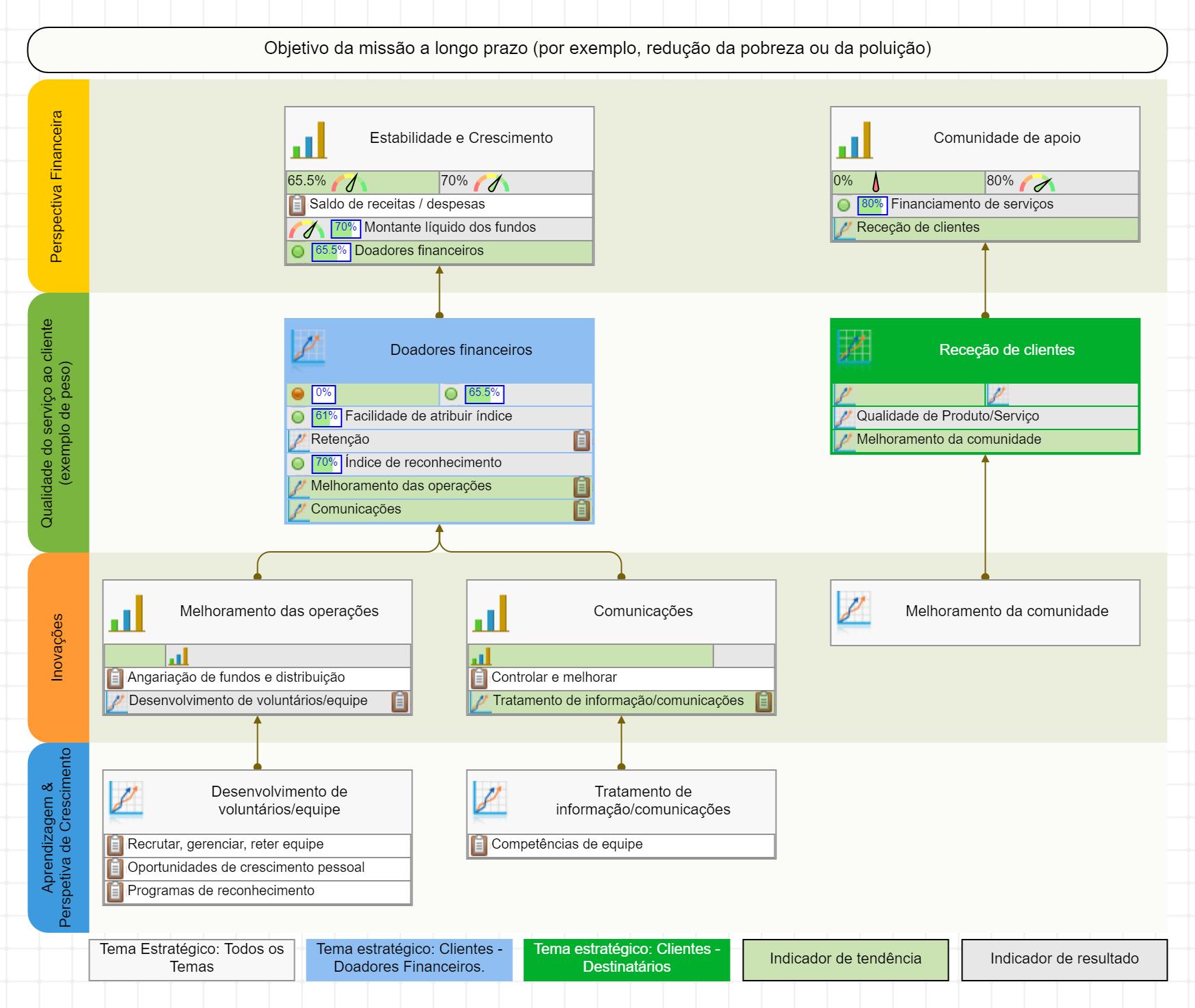 Exemplo de mapa de estratégia sem fins lucrativos