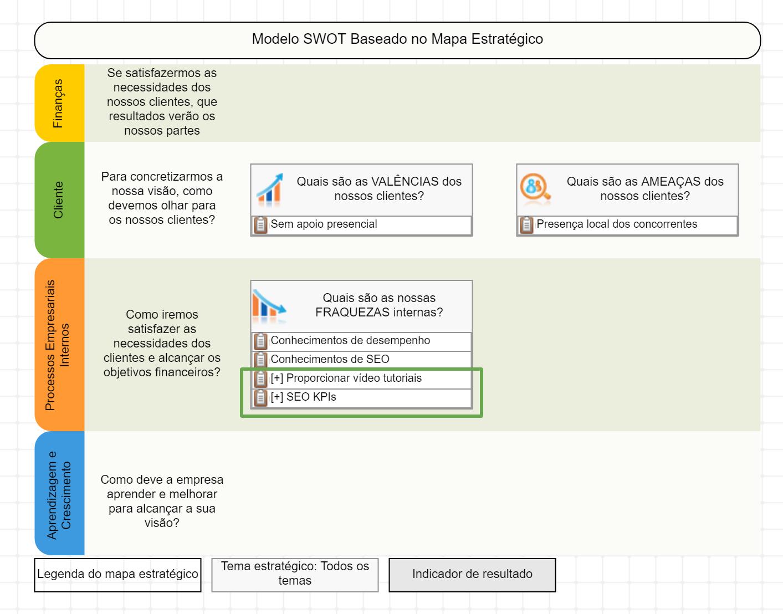 Usando o Modelo SWOT + S - etapa 2