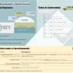 KPIs de Aprovisionamento e Scorecard