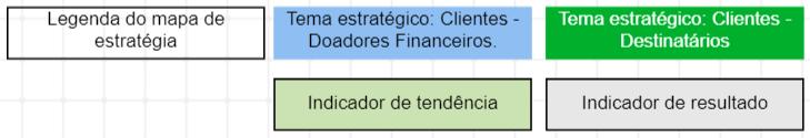 Uma legenda do mapa de estratégia para o indicador de desempenho da estratégia sem fins lucrativos