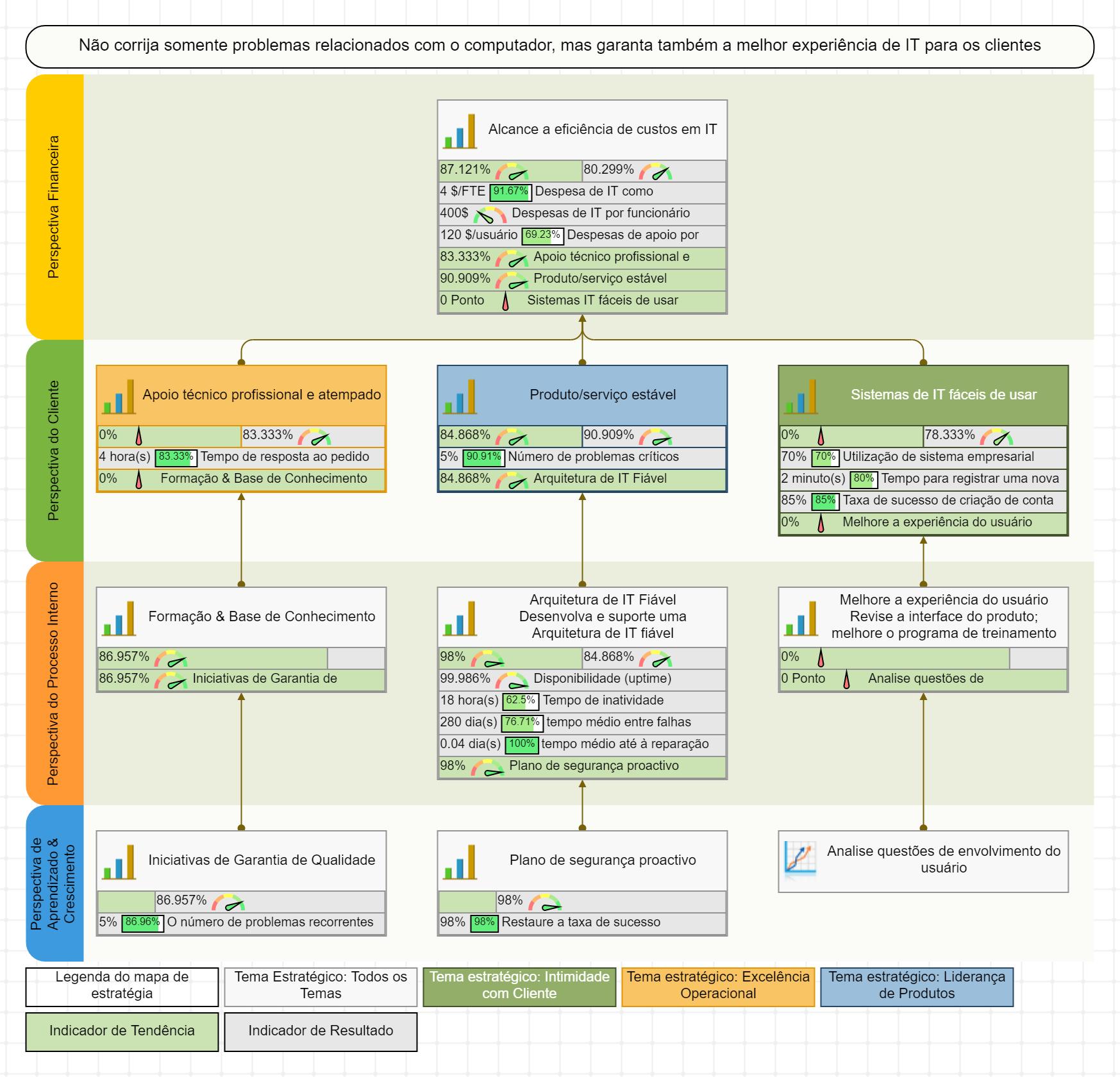 Mapa estratégico para o Balanced Scorecard de TI