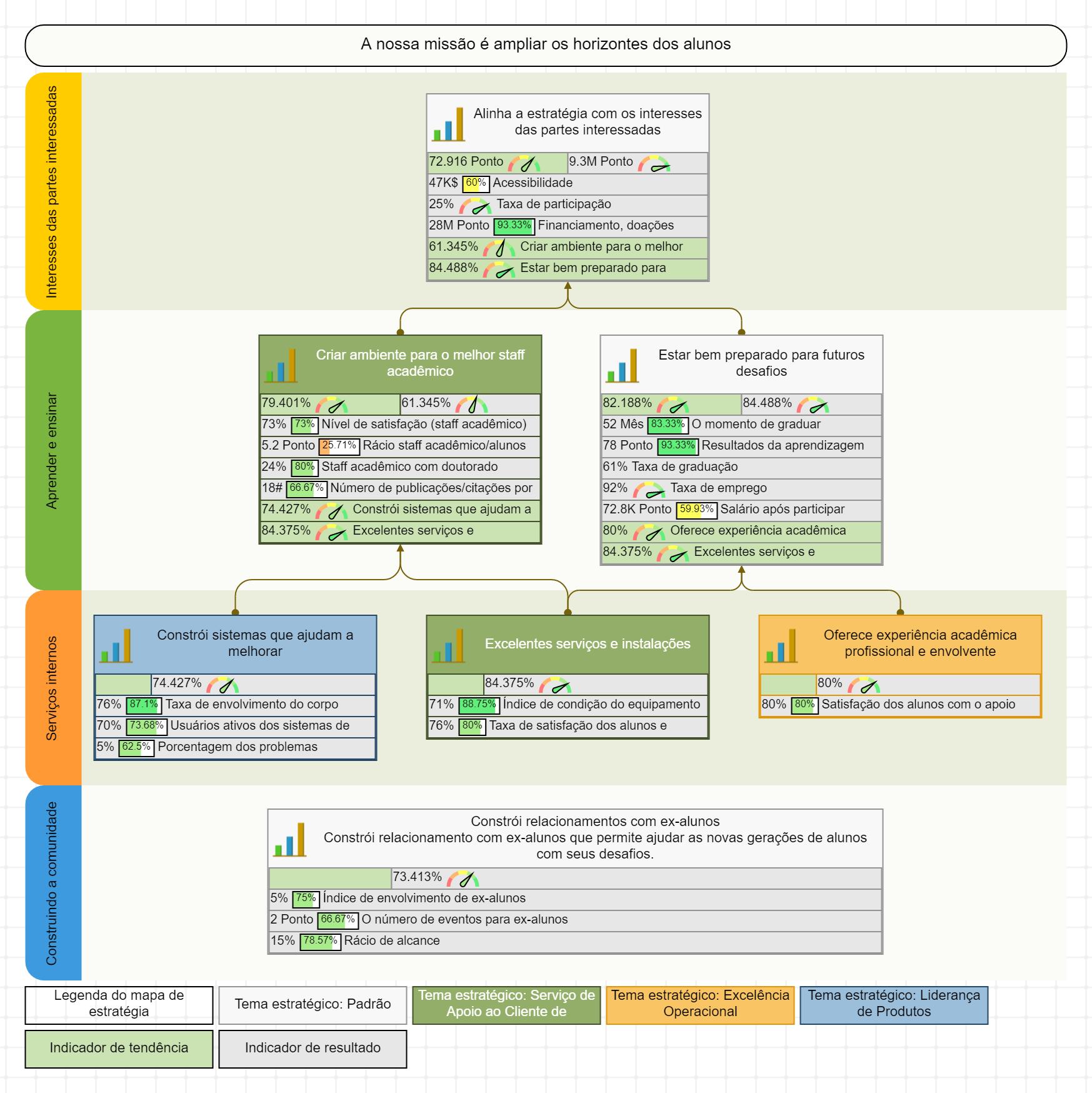Um exemplo de mapa estratégico para uma universidade