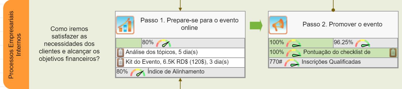 Objetivos internos para o evento online - Etapa 1 e Etapa 2