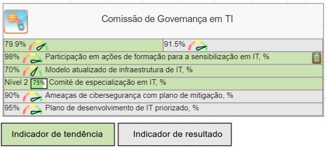 Métricas de tendência e resultados para o comitê de governança de TI