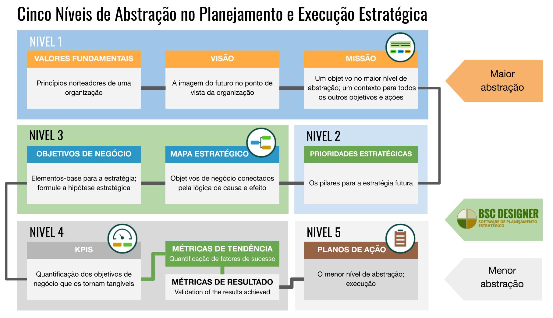 Cinco Níveis de Abstração no Planejamento e Execução Estratégica. Desde a Visão, Missão e Valores Fundamentais Às Prioridades Estratégicas (Temas), Mapas Estratégicos, Objetivos de Negócio e KPIs.