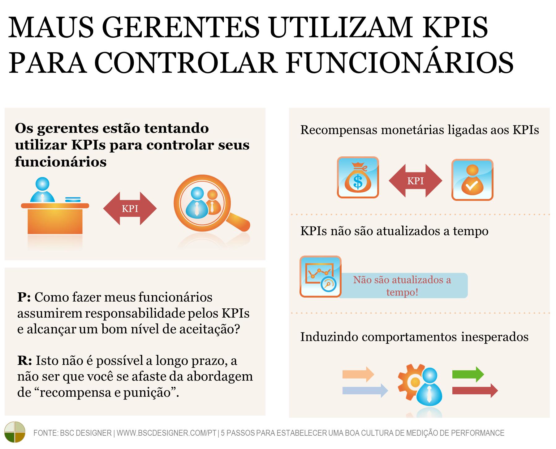 Maus gestores utilizam KPIs para controlar funcionários