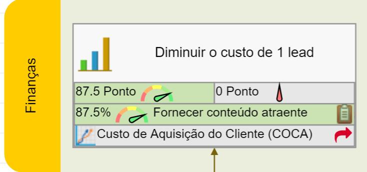 O objetivo do Nível 3 está alinhado com um objetivo Financeiro do Nível 2