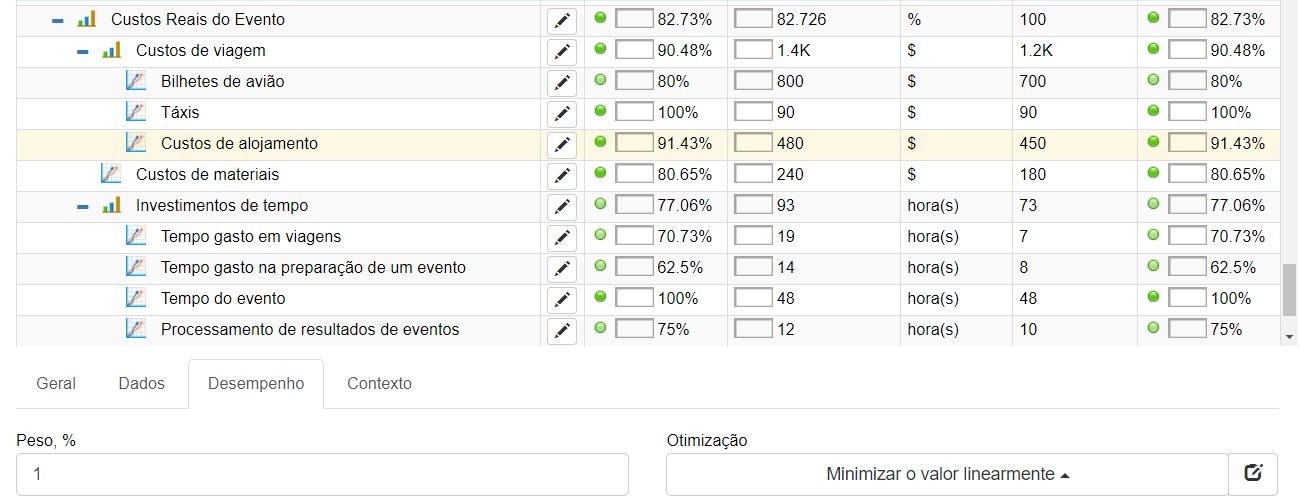 Cálculo do custo do evento: minimizar