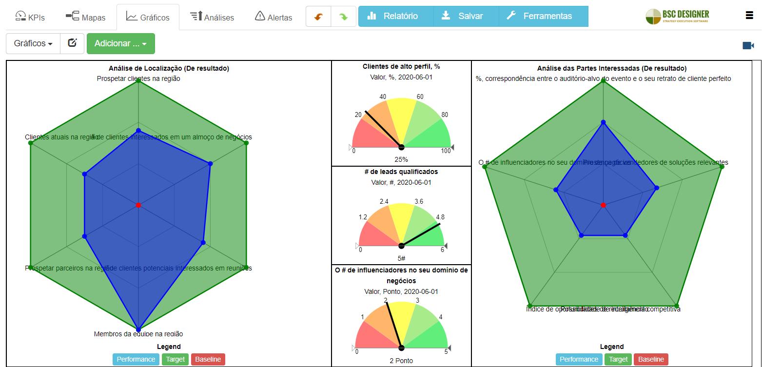 Um painel com diagramas de radar para a análise de eventos