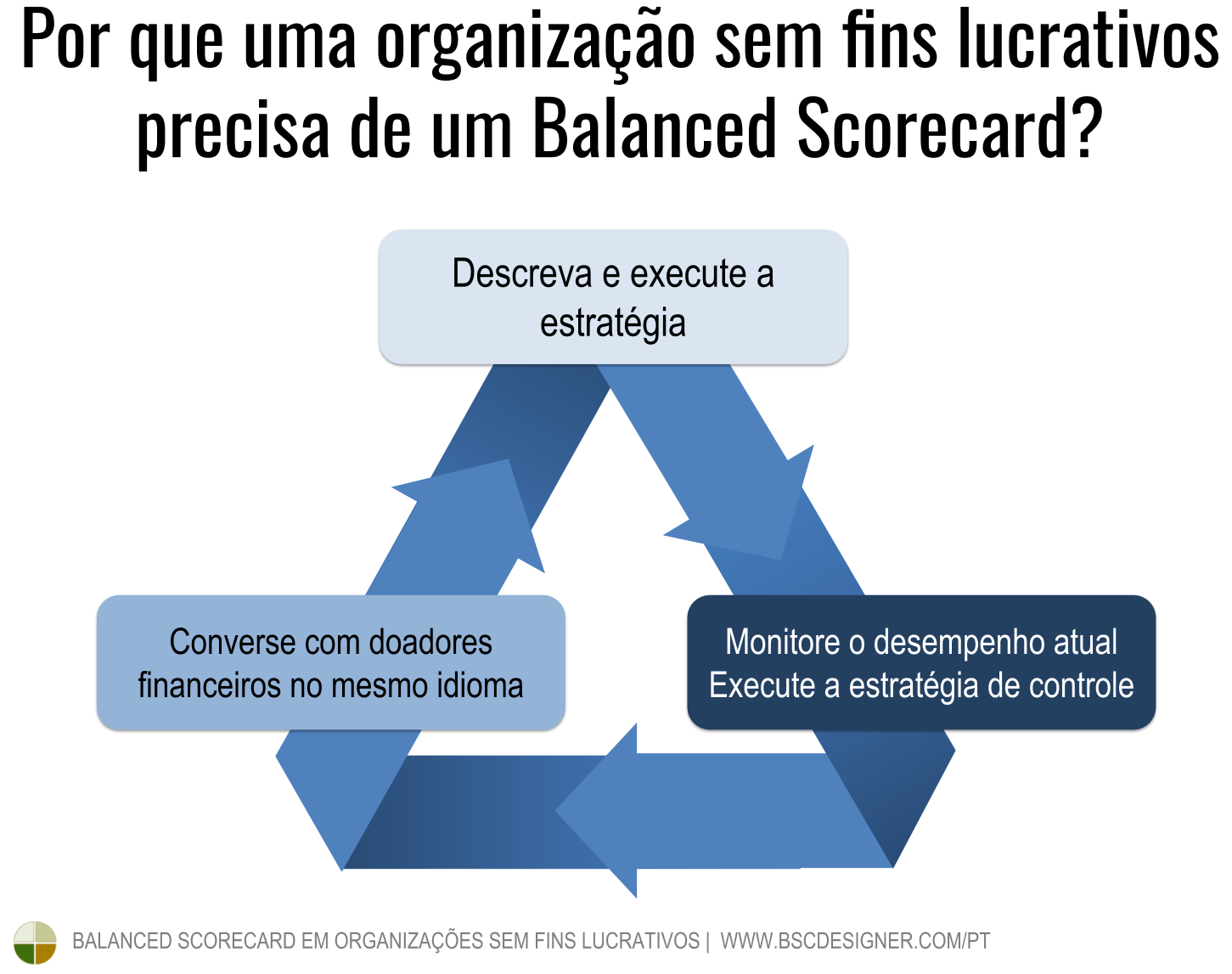 Por que uma organização sem fins lucrativos precisa de um Balanced Scorecard