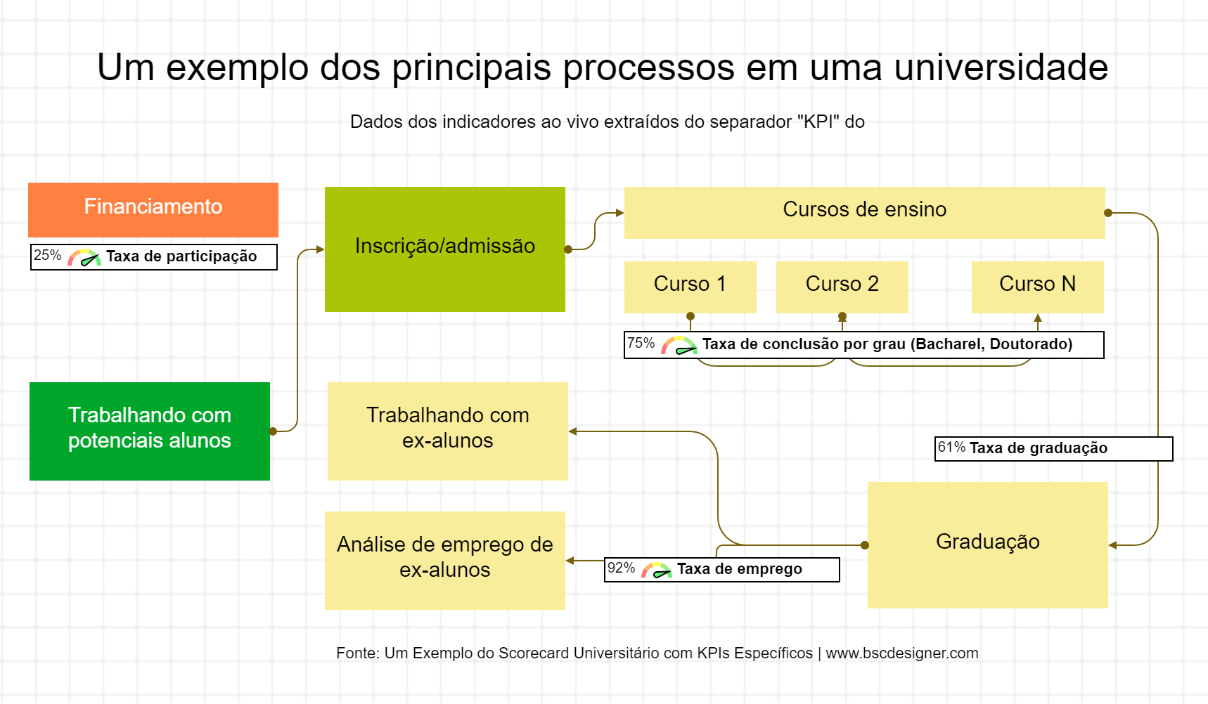 Um exemplo dos principais processos em uma universidade