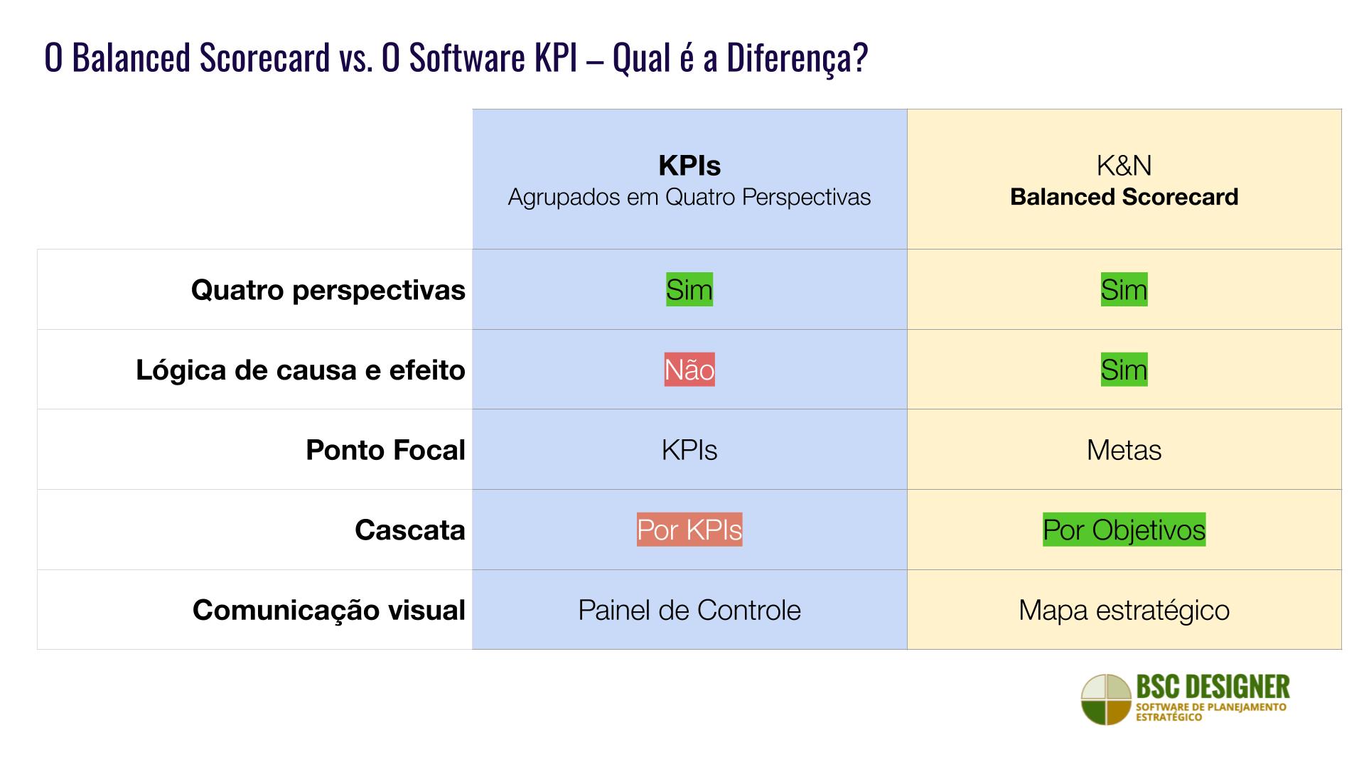 Software para K&N Balanced Scorecard em comparação com o software para KPIs
