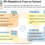 Ter um conjunto de KPIs de TI bem definidos ajudará a manter as TI responsáveis e a dispor de sinais de alerta precoce sobre potenciais problemas