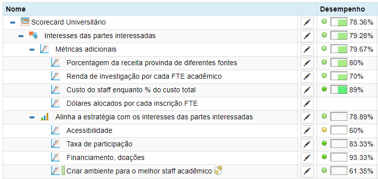 Examples of the KPIs for university