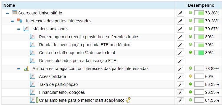 Exemplos de KPIs para uma universidade