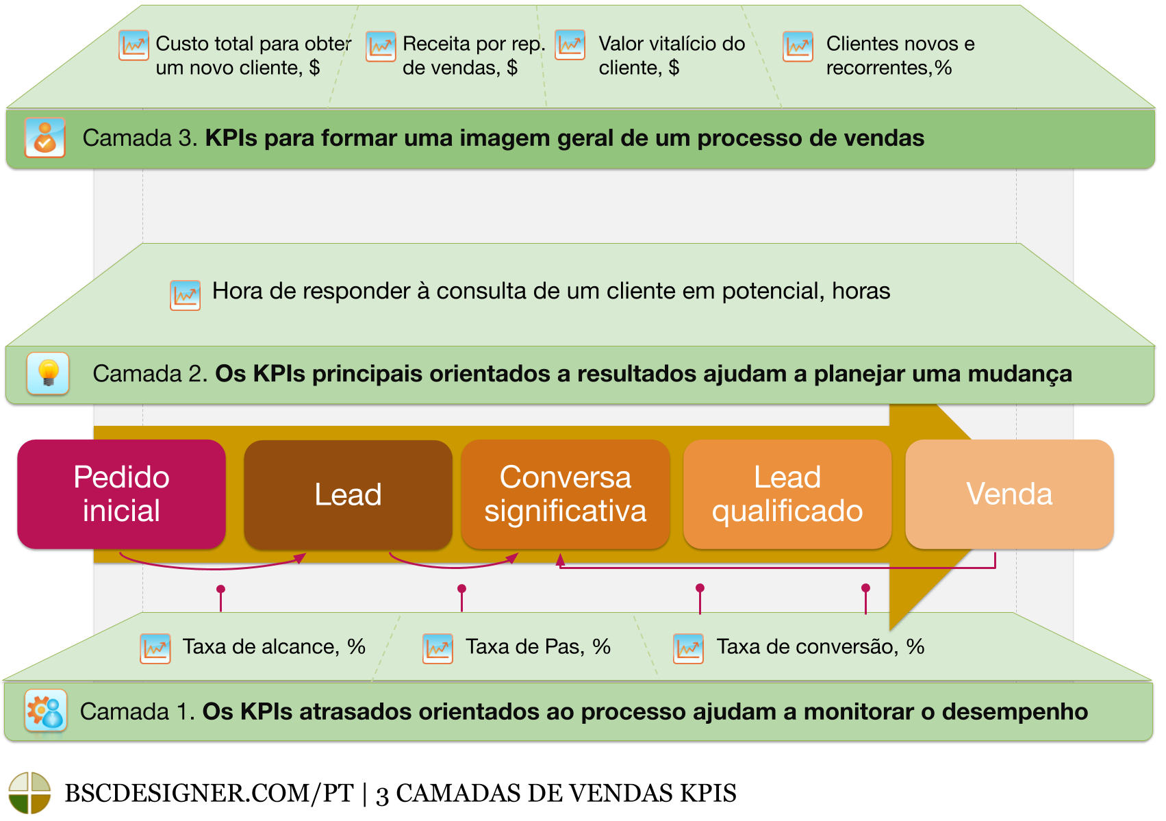 3 Layers of Sales KPIs