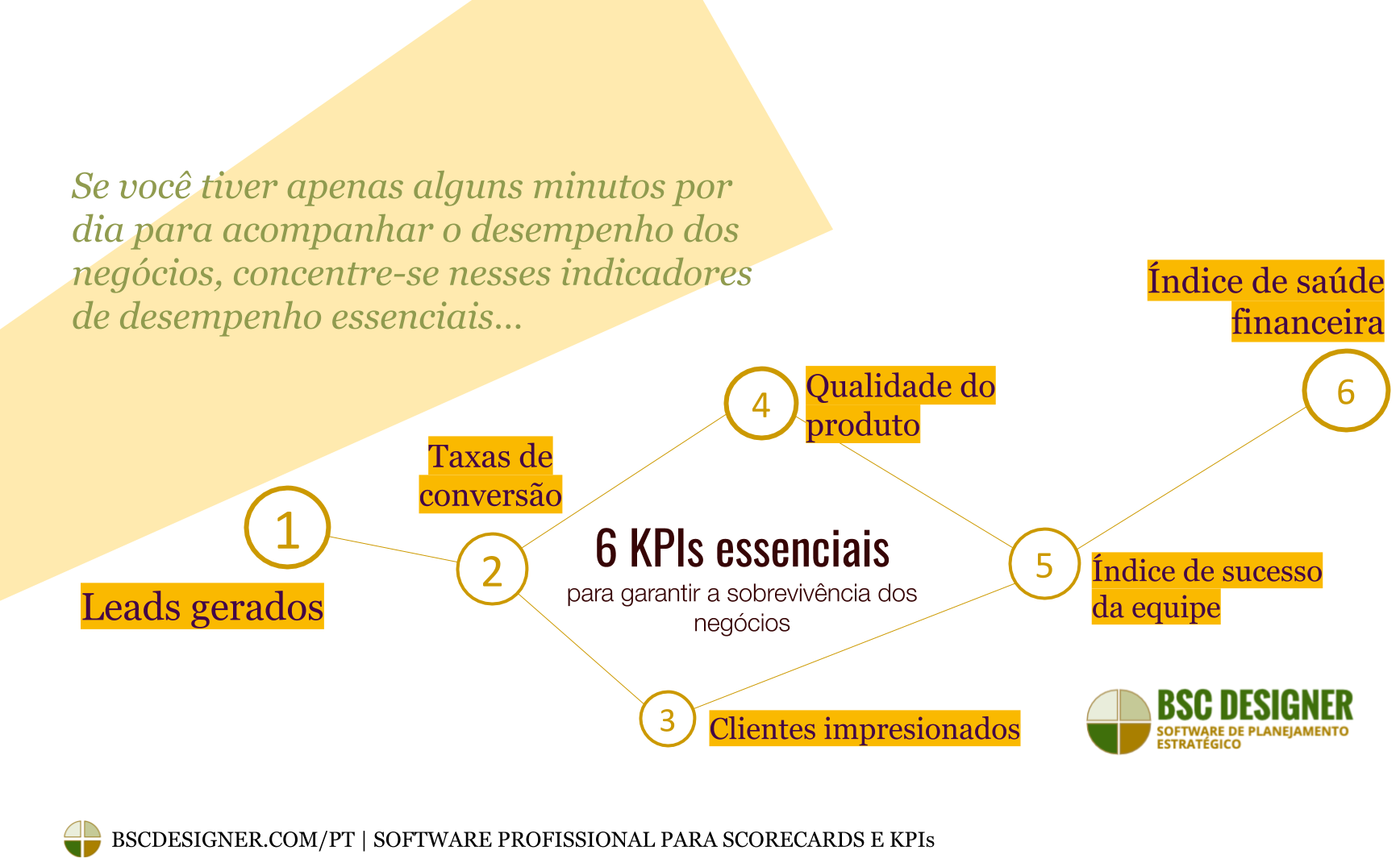6 KPIs essenciais to Ensure Business Survival