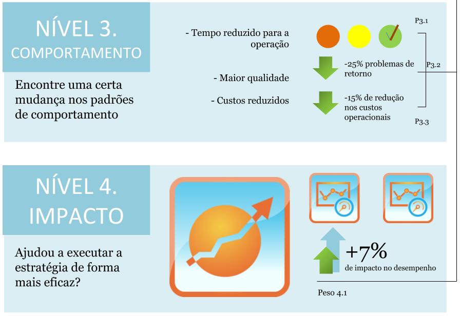 O Nível 3 e o Nível 4 do modelo de medição de desempenho para um treinamento