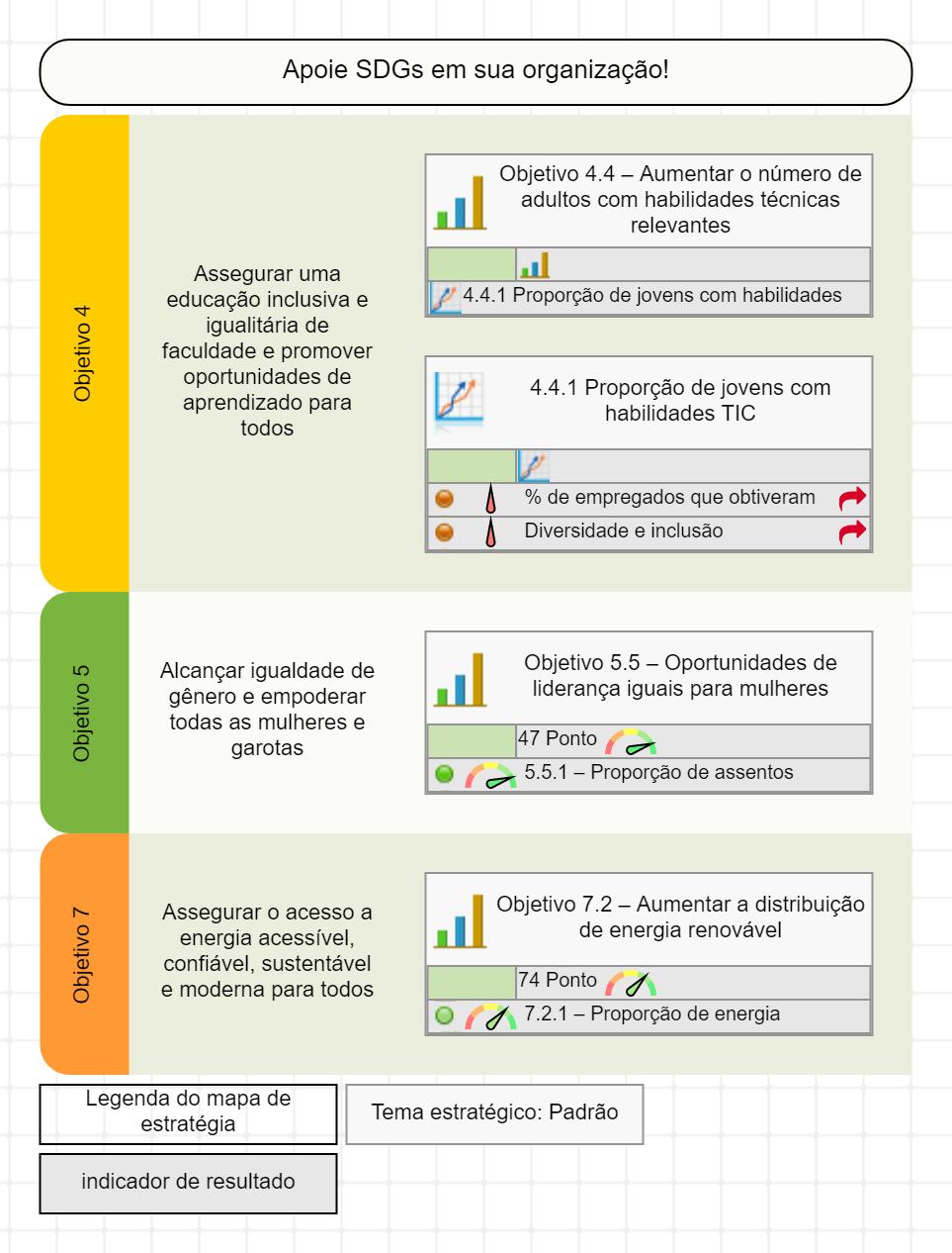 Mapa de estratégia dos ODS com objetivos de negócios