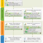Um exemplo de Balanced Scorecard de atendimento ao cliente com modelo de negócios, plano de ação e fatores de custo.
