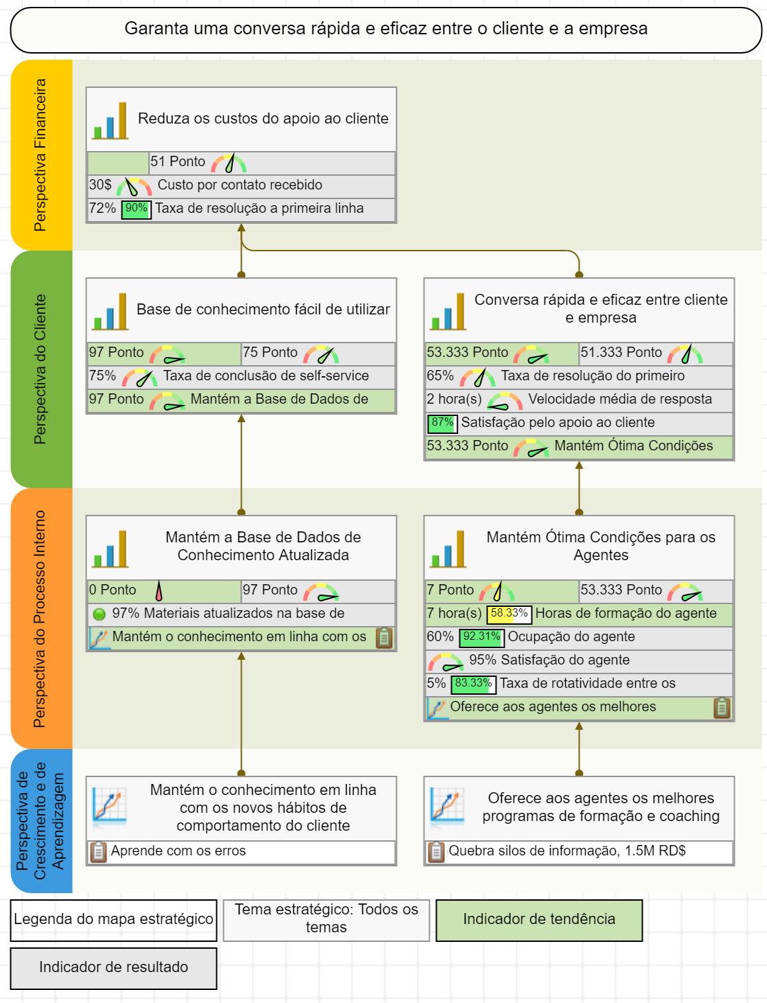 Mapa da estratégia de serviço ao cliente com KPIs