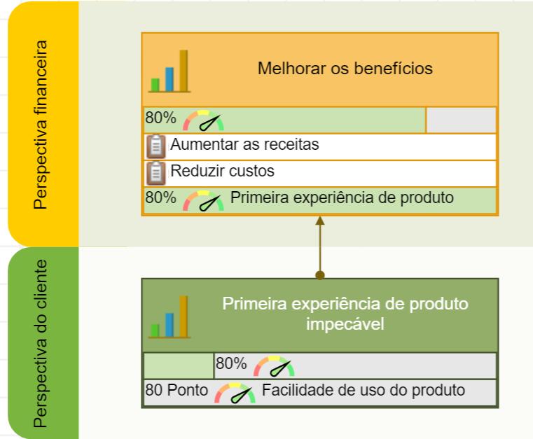 Um objetivo da perspectiva do cliente contribui para o objetivo na perspectiva financeira