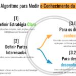 Algoritmo para medir o conhecimento da estratégia