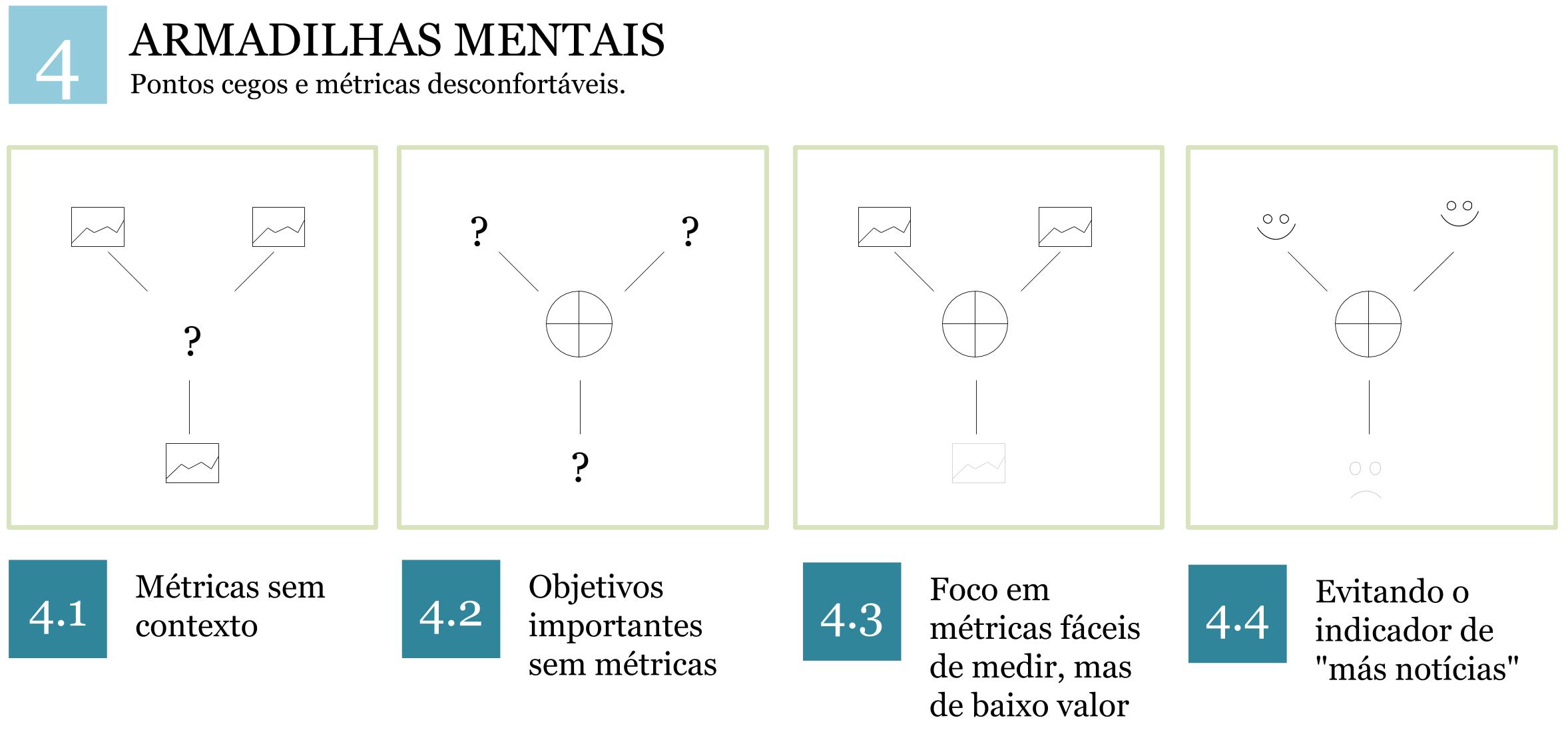 Mental Sistema KPI de interceptações