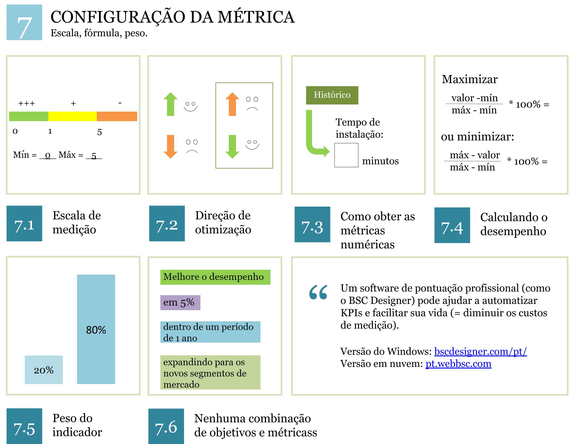 Sistema KPI de Configuração Métrica