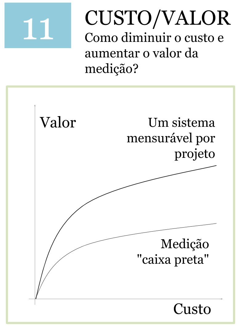 Métrica - Custo de balanceamento e Valor