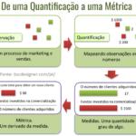 De uma quantificação a uma métrica