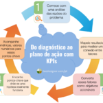 Uma jornada de um KPI ruim para uma excelente estratégia